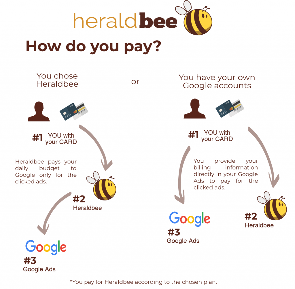 how to pay for heraldbee