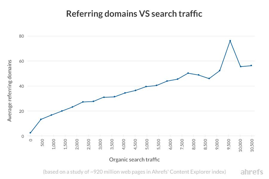 Referring domains vs search traffic