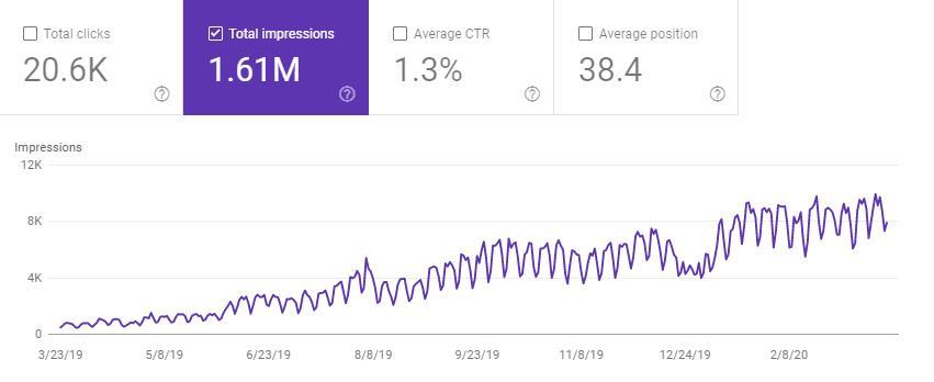 Website impressions