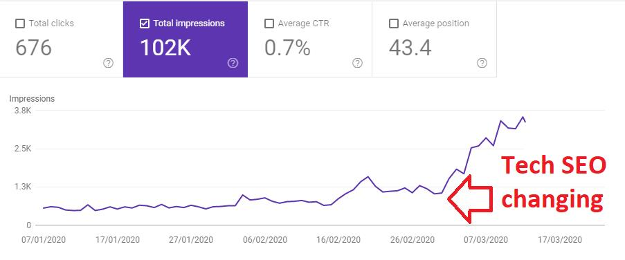 Technical SEO impact on impressions