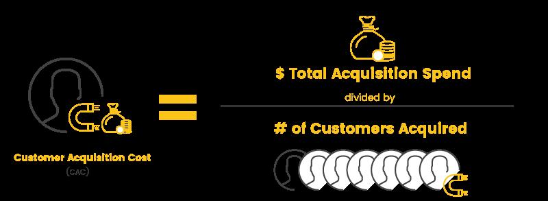Koszt pozyskiwania klientów