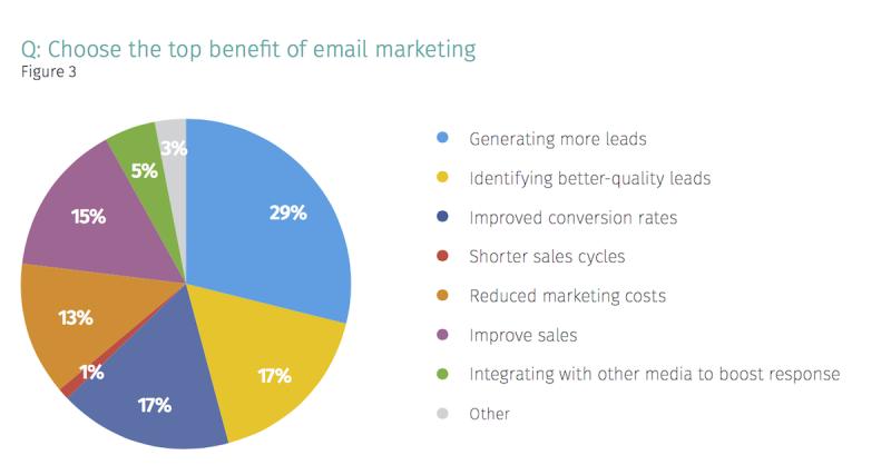 Marketing mailowy
