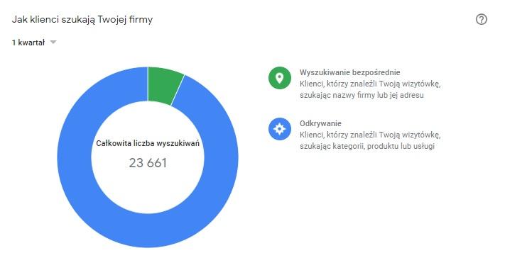 Google My Business statistics