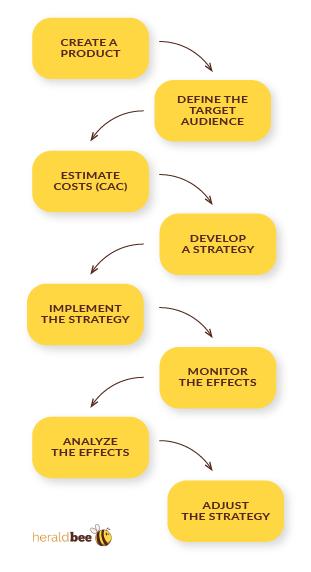 Customer acquisition process
